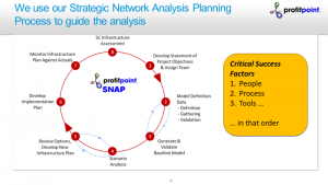 Strategic Network Analysis Planning (SNAP) Process Flow