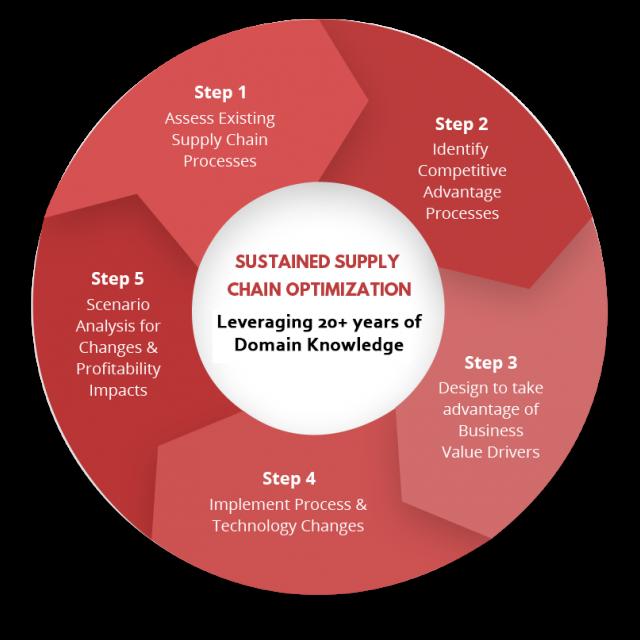 supply chain technology optimization framework